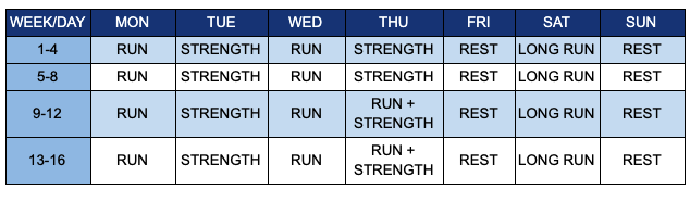 Suggested running schedule
